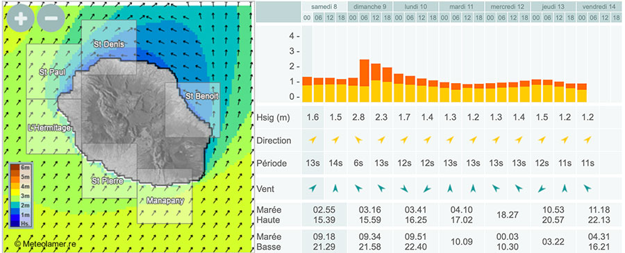 Wave weather in Réunion